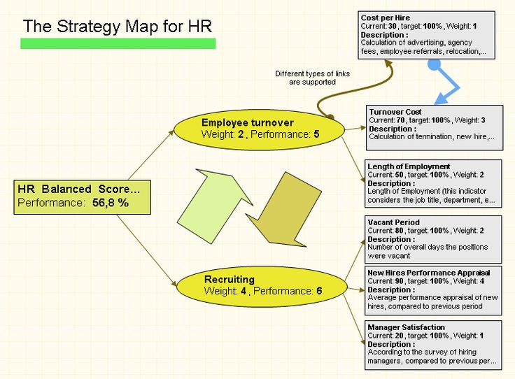 using balanced scorecard for subcontractor performance appraisal The balanced scorecard philosophy need not apply only at the organizational level a balanced approach to employee performance appraisal is an effective way of getting a complete look at an employee's work performance, not just a partial view.