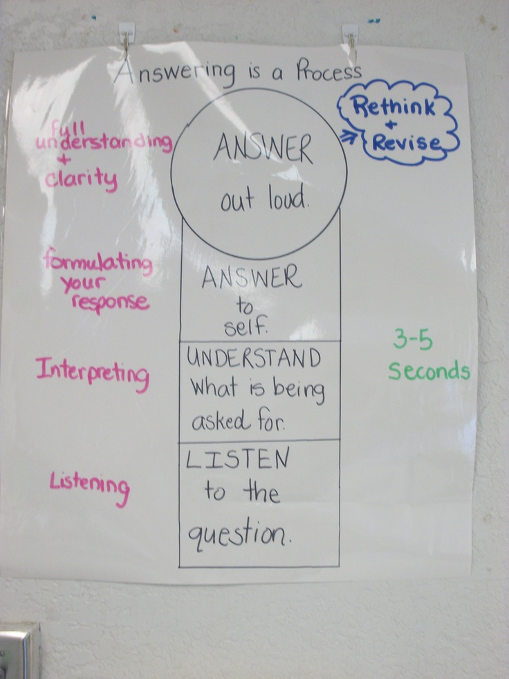 Teaching students the process of answering.