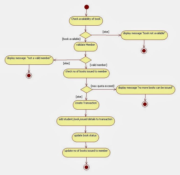 Uml Activity Diagram For Library Management System