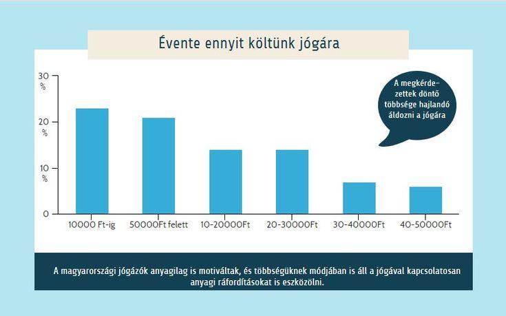 Jóga statisztika: ennyit költünk jógára |: legrissabb országos jóga statisztikák