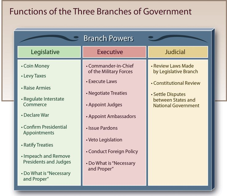 Colorado Judicial Branch: Figure Of The Three Branches Of Government— Legislative