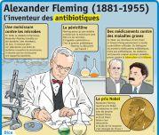 Alexander Fleming (1881 - 1955) - Le Petit Quotidien, le seul site d'information quotidienne pour les 6 - 10 ans !
