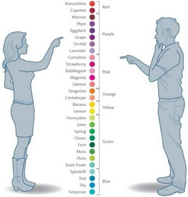 How men and women describe colours