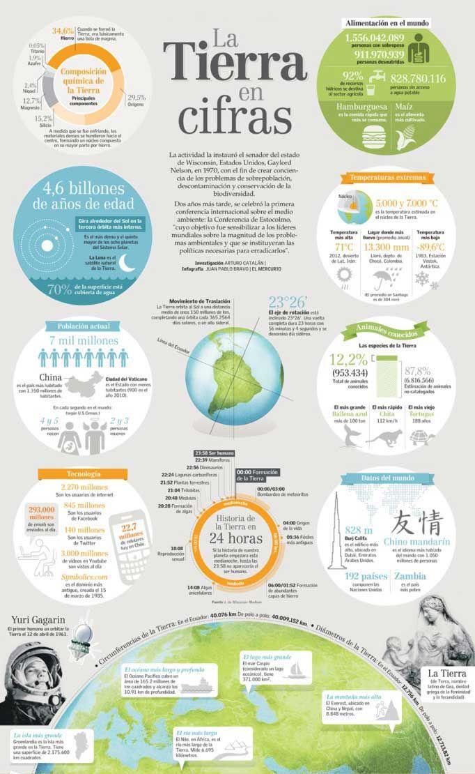 Infografía: La Tierra en cifras