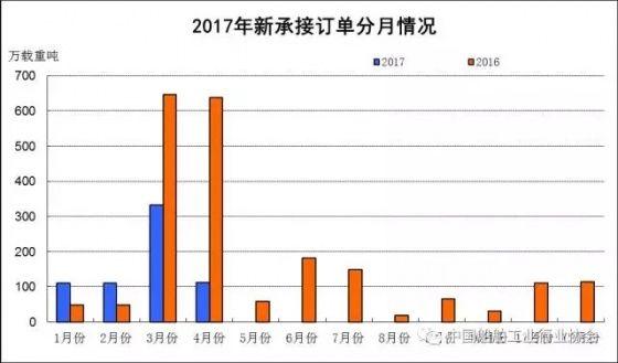 China NB orders fall 52% Jan-Apr2.jpg