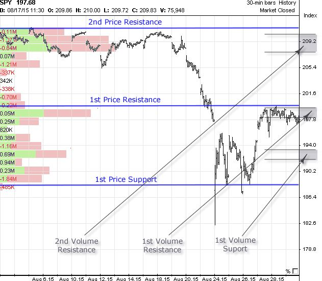SPY stock chart Price based support and resistance levels