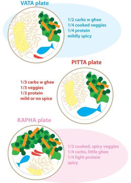 Ayruvedia Doshas - Dinner Plate Learn Breakdown
