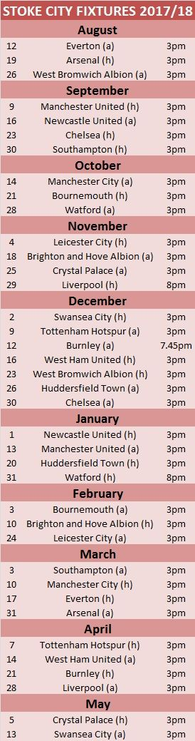 Stoke fixtures in a nutshell: Stats, TV schedule and predictions