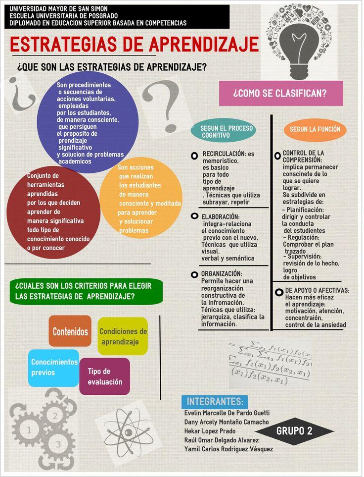 Grupo 2  Definición de estrategias de aprendizaje. Clasificación/es de las estrategias de aprendizaje. Criterios para la elección de las estrategias de aprendizaje.