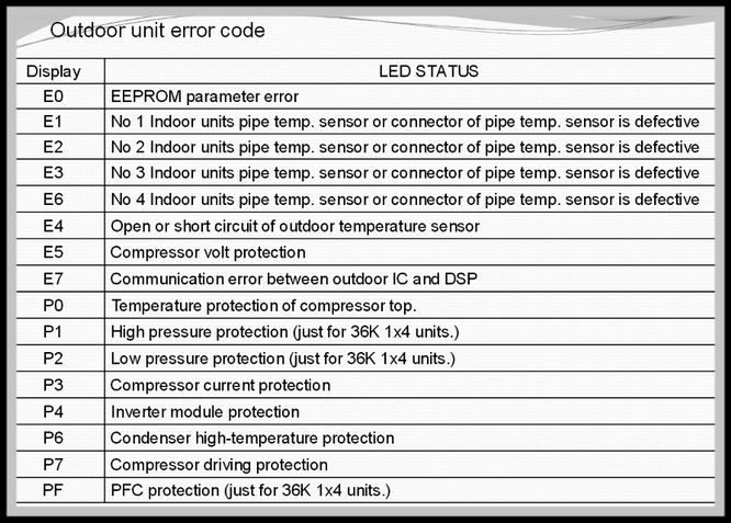 Midea Air Conditioner Error Codes List And Definitions Error Code Coding Refrigeration And Air Conditioning