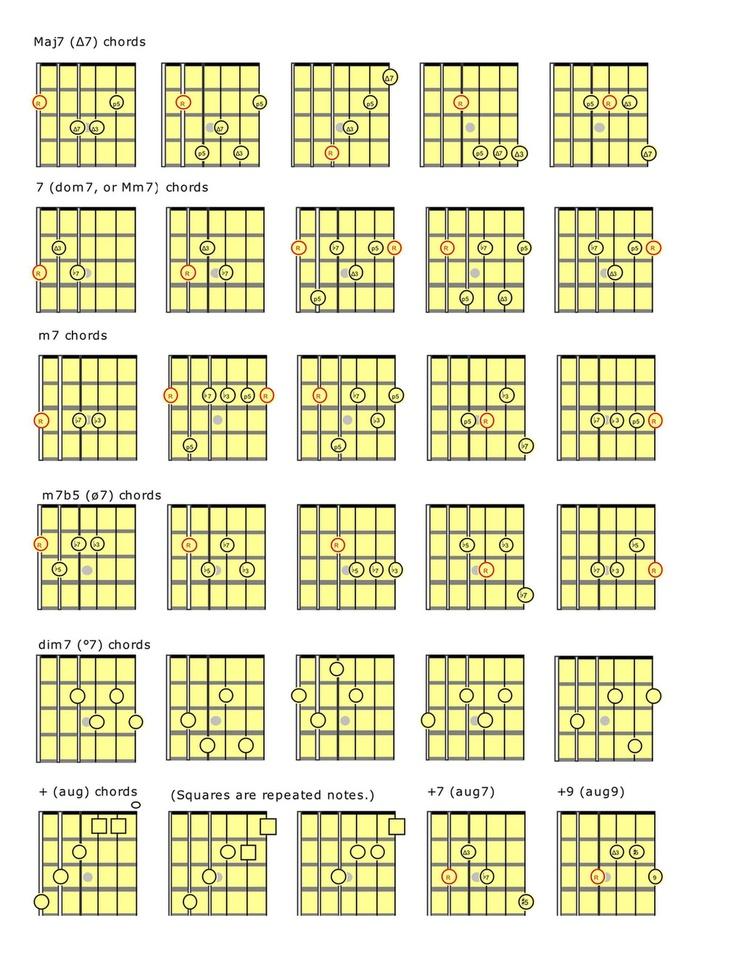 Guitar Chords Names