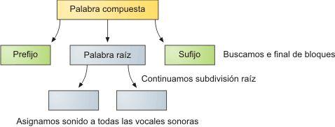 Esquela explicativo auxiliar para realizar una separación en sílabas en palabras compuestas.