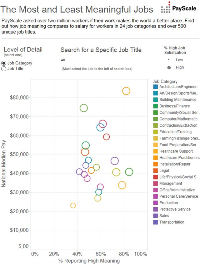 135 best Career Paths images on Pinterest Baby pandas, Career - jobs that are left