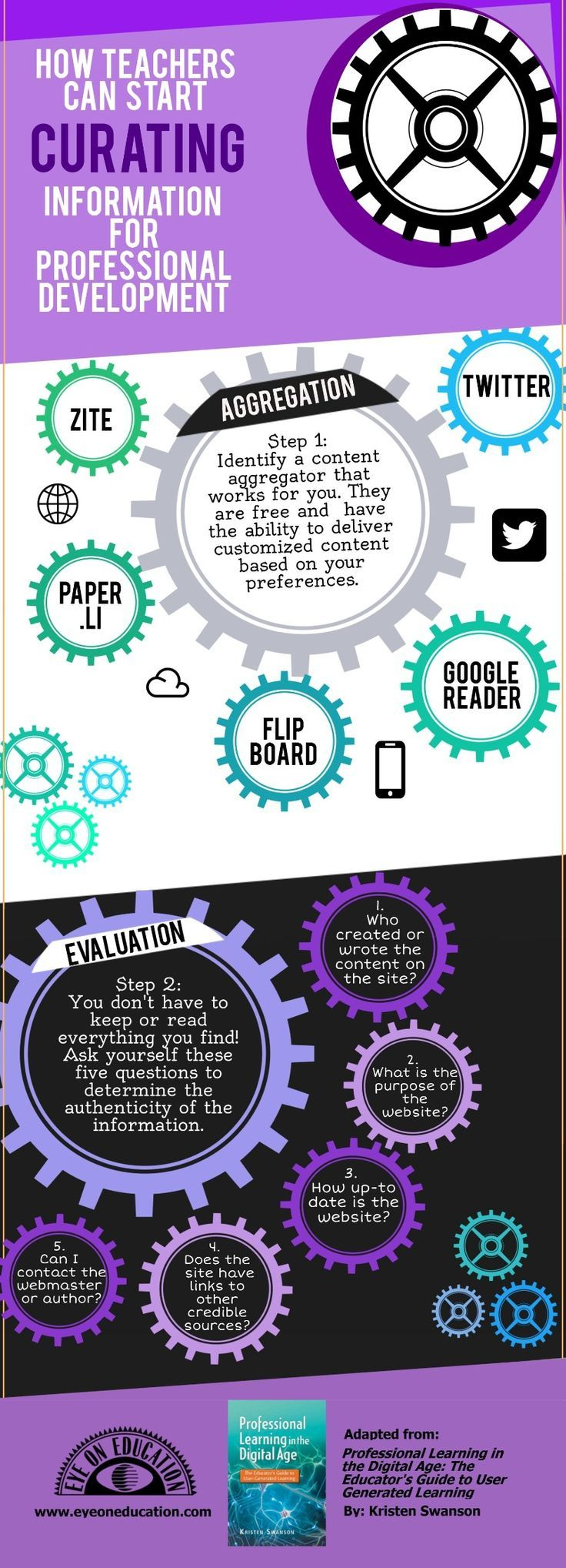 Teachers' Educational Content Curation Infographic