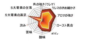 saeco(サエコ)オフィシャルサイト Official Saeco Online Japan