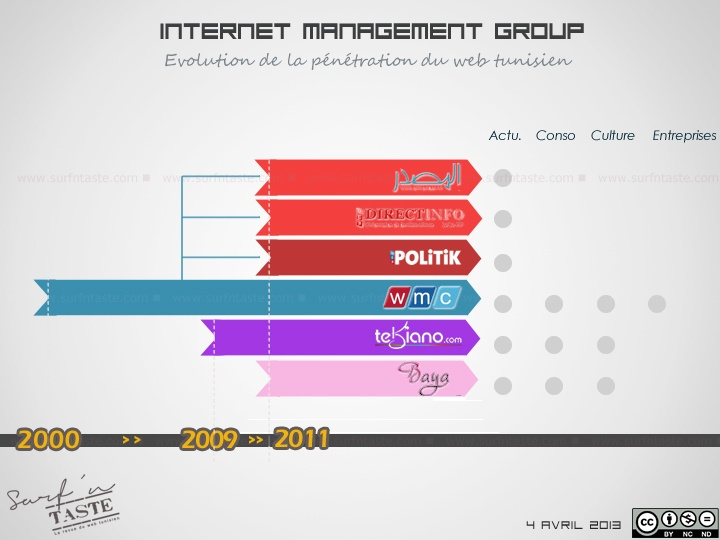Quels sont les défis auxquels font face les journaux électroniques ? Et comment le web tunisien a-t-il évolué depuis l'an 2000 ? Hynd Gafsi nous en dira plus sur quelques expériences digitales initiées par le groupe IMG, éditeur du WMC et Tekiano.com entre autres.