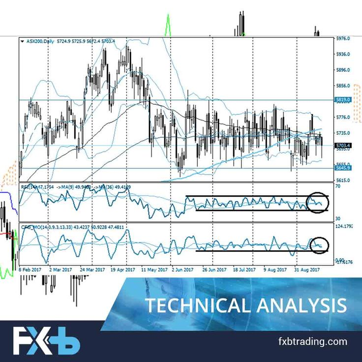 Leading Indicators Technical Analysis Pdf Video Trade