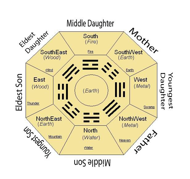 635 best images about feng shui on pinterest feng shui for Chinese feng shui house