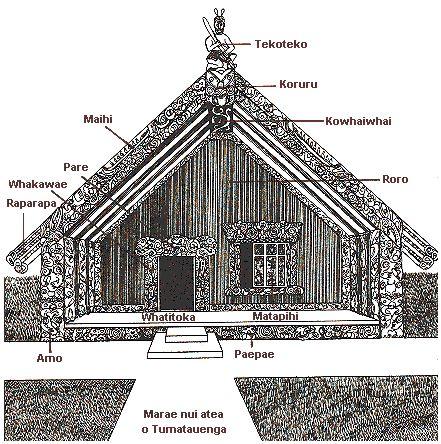 marae diagram - Google Search
