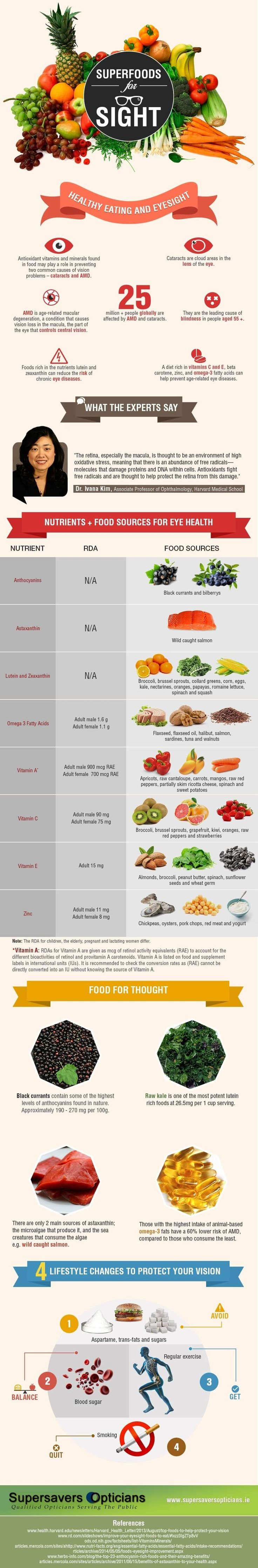 What to eat for healthy eyesight infographic eye
