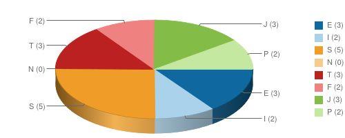 test osobnosti Chart?chs=500x200&cht=p3&chco=0f69a0,aad2ea,ef9d28,f7cb8c,bb2121,f08181,84bc48,c5e8a0&chd=s:ky9akyky&chl=e+(3)|i+(2)|s+(5)|n+(0)|t+(3)|f+(2)|j+(3)|p+(2)&chdl=e+(3)|i+(2)|s+(5)|n+(0)|t+(3)|f+(2)|j+(3)|p+(2)