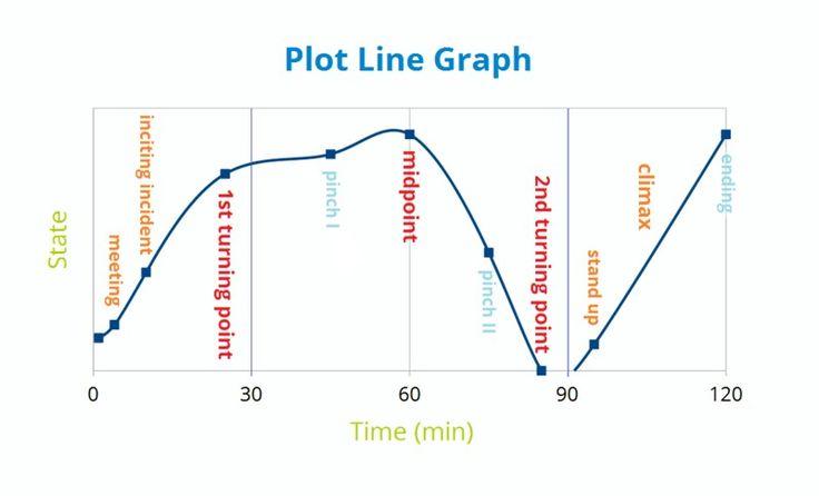 140 best plot diagrams images on pinterest plot diagram story 140 best plot diagrams images on pinterest plot diagram story structure and creative writing ccuart Image collections