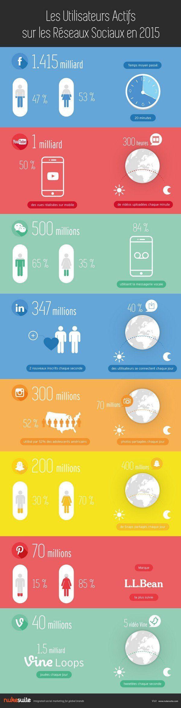 #Infographie : quels utilisateurs sur quels réseaux sociaux en 2015. Chiffres-clé