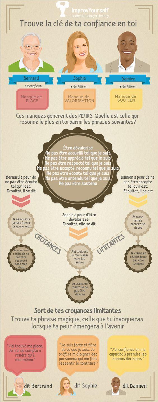 Trouver la clé de la confiance en soi #confianceensoi http://improvyourself.fr/trouver-la-cle-de-sa-confiance-en-soi/
