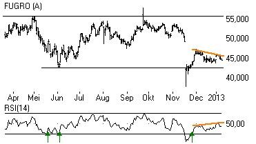"""Fugro heeft een slecht jaar achter de rug. De weerstand rond € 55 bleek te zwaar. De winstwaarschuwing die in november werd gedaan, viel niet goed. Het vertrek van topman Arnold Steenbakker in dezelfde periode werd als """"verontrustend nieuws"""" ontvangen.    Inmiddels lijkt er zich een lagere top af te tekenen waarmee de dalende trend, die in het najaar werd ingezet, weer een impuls zou kunnen krijgen. Door de daling is een negatieve reversal ontstaan."""