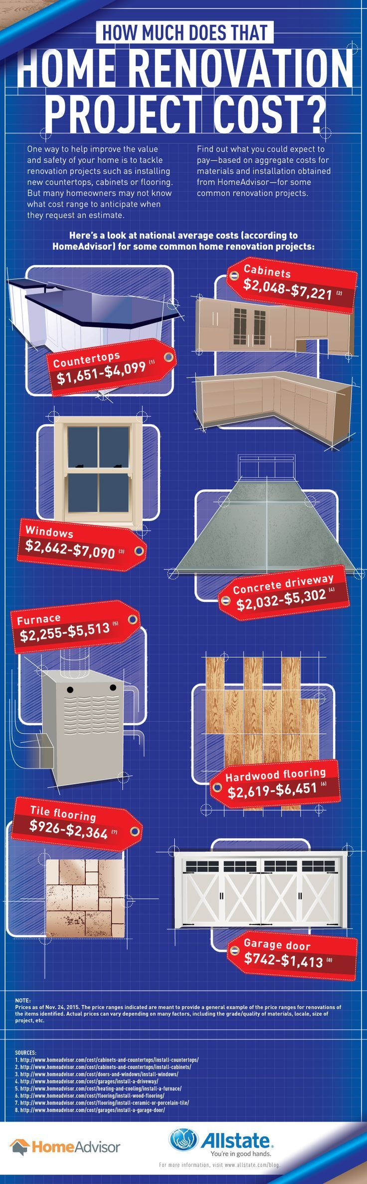 If you are a first-time homeowner, you might be unfamiliar with the cost of some common home renovation projects. Before you consider moving forward, check out this infographic based on information provided by Home Advisor to find out how much these home improvement projects could potentially set you and your pocketbook back.
