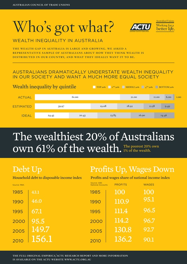 Who's got what? Wealth inequality in Australia