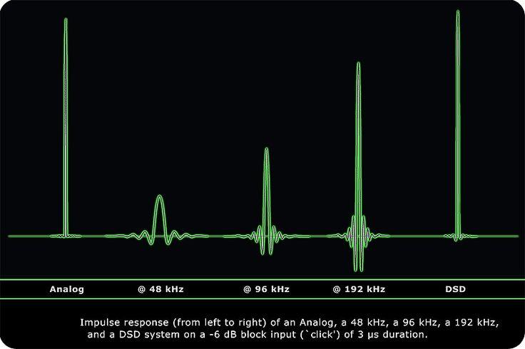 Various PCM, DSD and analog impulse response comparison.
