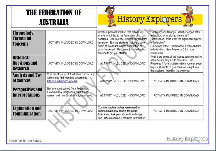 Federation of Australia (Activity Matrix Resource Pack).  This activity matrix lists three activity suggestions for each of the historical skills listed in the Australian Curriculum. The activities can be used for assessment. This resource is four pages long and contains the matrix and other information and activity suggestions related to the federation of Australia.  Particularly useful when planning.