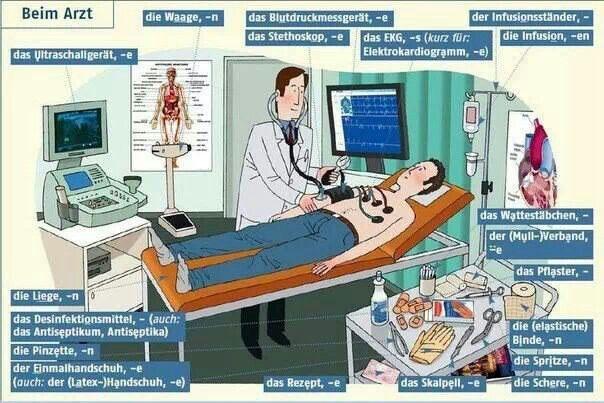 Beim Artz | en el médico - Vocabulario #alemán #german #deustch