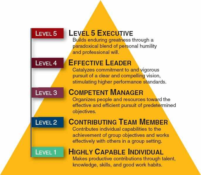 Strategic Leadership: How to Avoid the Most Common Error Leaders ...