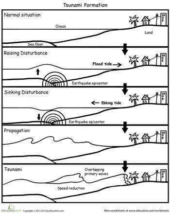 Worksheets: How Tsunamis are Formed