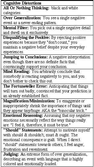CBT/cognitive distortions