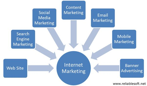 Internet Marketing tips for small business owners — http://www.reliablesoft.net/internet-marketing-tips-for-small-business-owners/  #SmallBiz #SEO