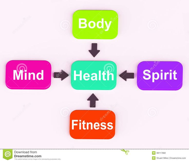 Physical Mental Emotional Well Being Health Total Mind Body Soul ...