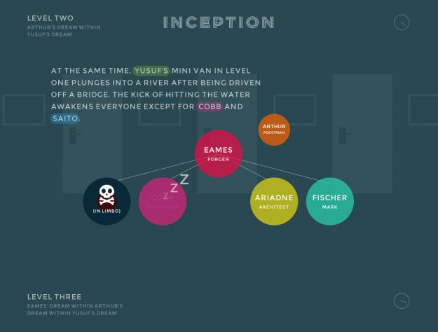 Inception Explained in Animated Infographic