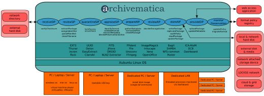 A blog about workflow descriptions. http://archivematica.org/wiki/images/d/dc/Archivematica-architecture-7May2010-2.png