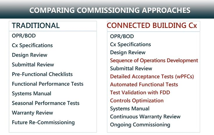 Increase the Value of Your Commissioning Process - 'Business shapes the tools, then the tools reshape the business' is one way to describe technology disruption. It is true that when you put the latest controls technology into the hands of a commissioning agent, the Smart Building design-construction cycle gets a much-needed makeover, as explained by Altura Associates.
