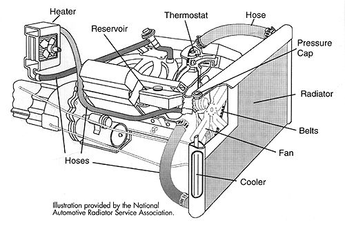 Basic Car Parts Diagram | In some engines the warm coolant ...