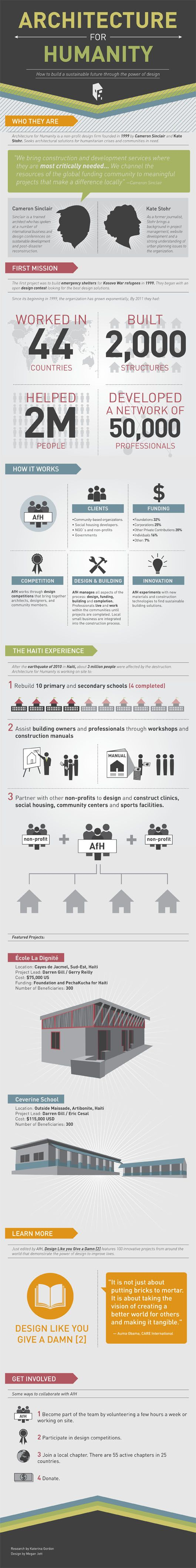 Architecture for Humanity is the subject of this dedicated infographic designed by Megan Jett and published by ArchDaily.