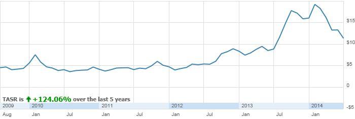 TASR : Stock Research - Performance Snapshot | ShareBuilder.com