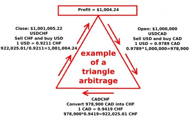 Forex Arbitrage Strategies: Steady Income at Low Risk - DewinForex.com: Forex traders portal