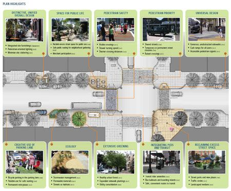 Rethinking the Street Space: Toolkits and Street Design Manuals | Planetizen