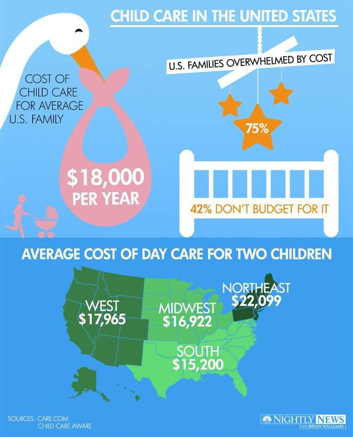 preschool costs 1000 images about child care facts stats amp infographics 766