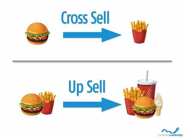 Up-selling y Cross-selling, Dos buenas técnicas de ventas pero que hay que saber diferenciar, por próximas que sean, y administrar.