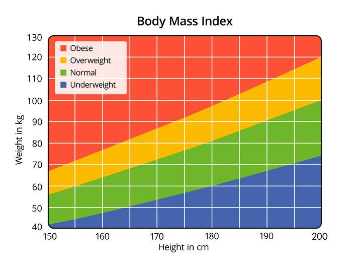 Not sure if you're overweight? Find out with this handy BMI chart!